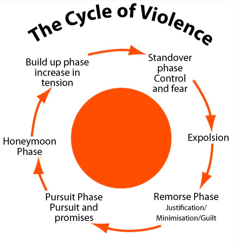 Cycle Of Violence Listuguj Haven House